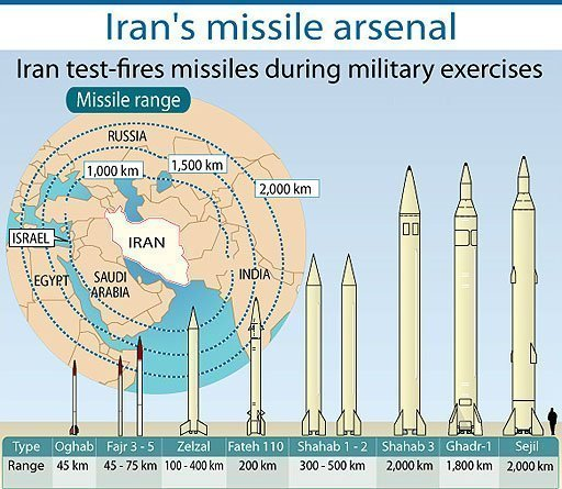 Iran Lobby Goes to Bat for IRGC and Ballistic Missiles